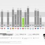 iPhone 4 in der Schweiz und Hongkong am günstigsten