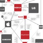 Infografik: Wer klagt gegen wen in der IT Branche