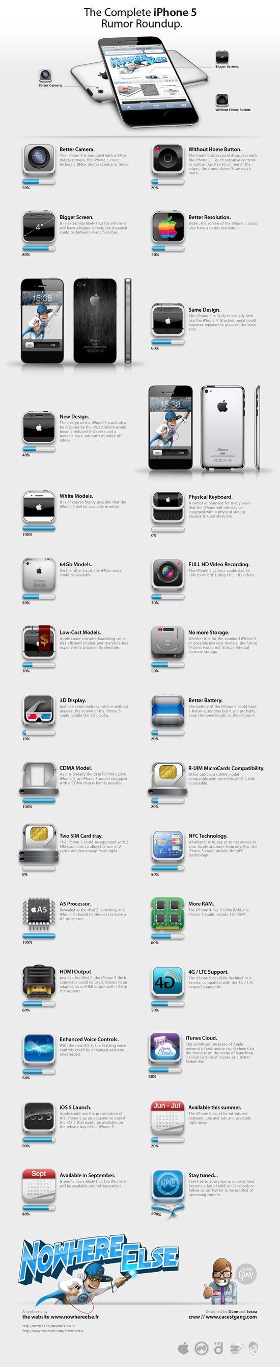 Apple iPhone 5 Infografik