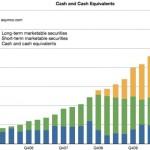65 Milliarden Cash: Apple ist grösster Hedge Fund der Welt