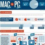 Infografik: Wie unterscheiden sich Mac von PC Benutzern