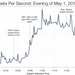 5000 Tweets pro Sekunde wegen Bin Laden