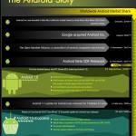 Android: Infografik der kompletten Geschichte