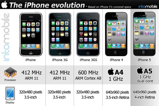 iPhone Tech Specs Revolution Infografic