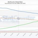 Chrome überholt mit 25.7% Marktanteil Firefox: Aber nicht hier im Blog