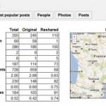 Google+: Allmyplus.com zeigt Statistik eurer Profile