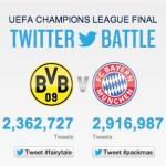 Fast 5 Millionen Tweets zum Champions League Finale