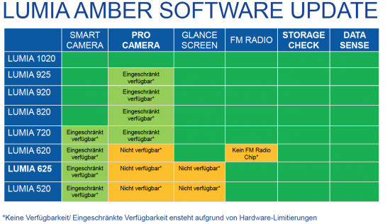 Amber Update for Lumia Smartphones