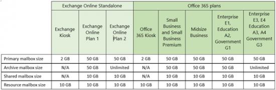 Microsoft Exchange Online Speicherplatz