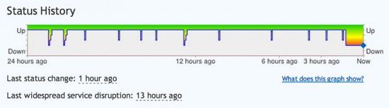 Facebook Status Graph