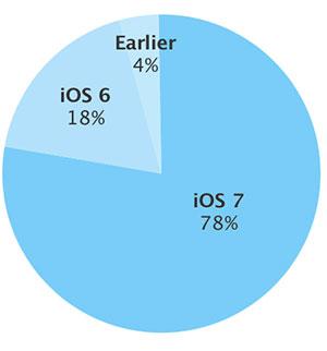 iOS 7 Verteilung 12 2013