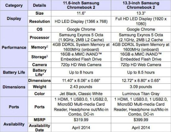Tech Specs Chromebook 2