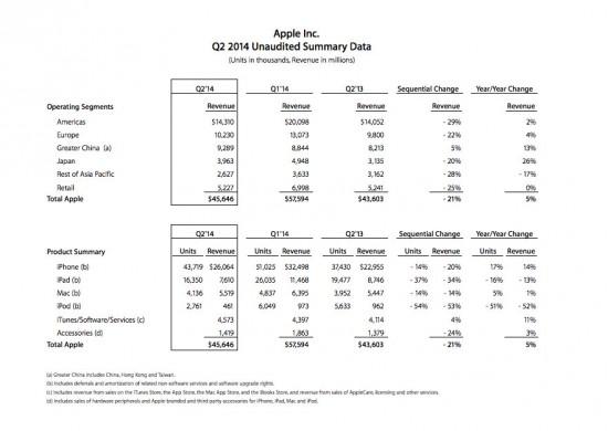 Apple-Quartalszahlen-Q2-2014